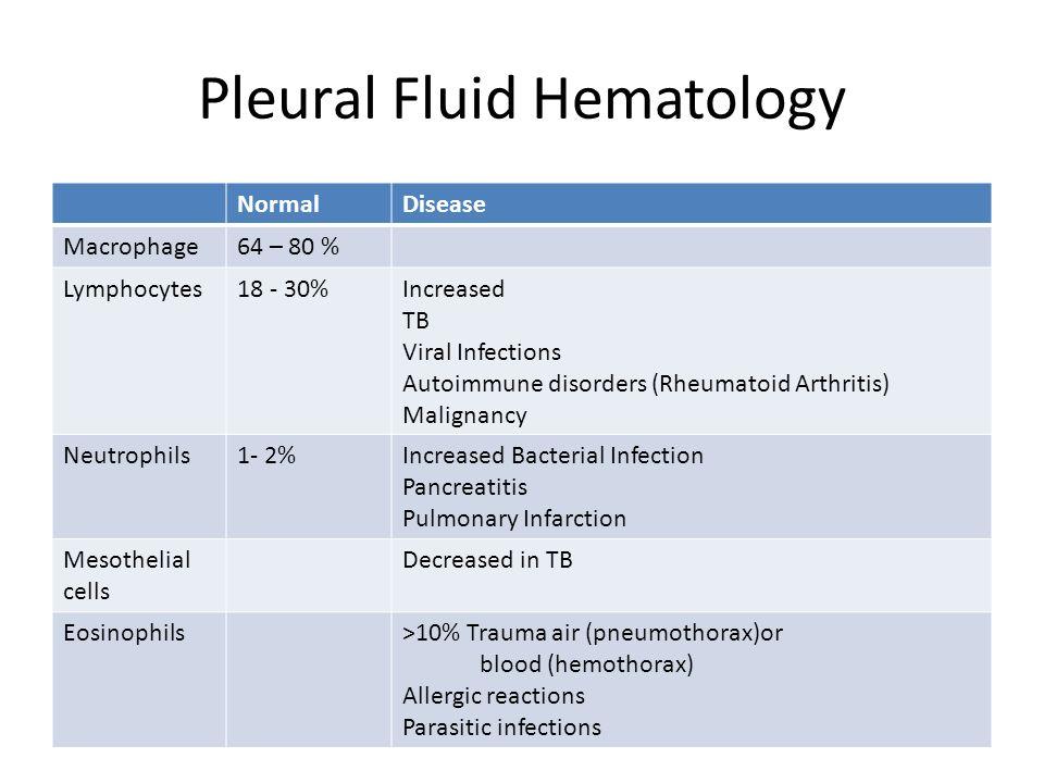 Pleural Fluid Hematology