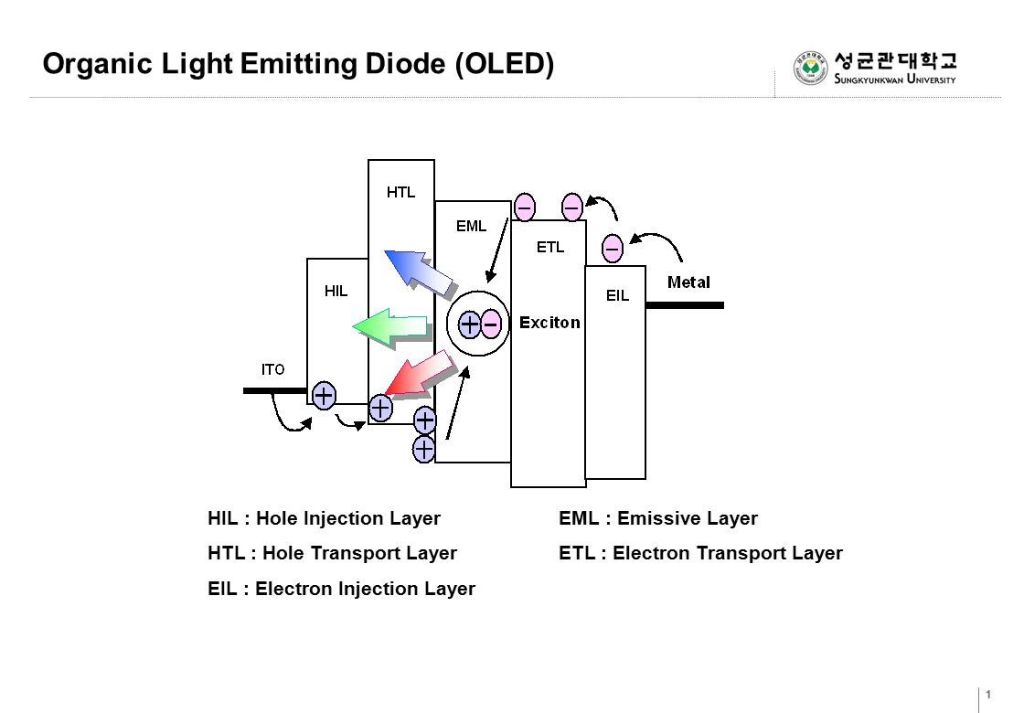 Organic Light Emitting Diode (OLED)