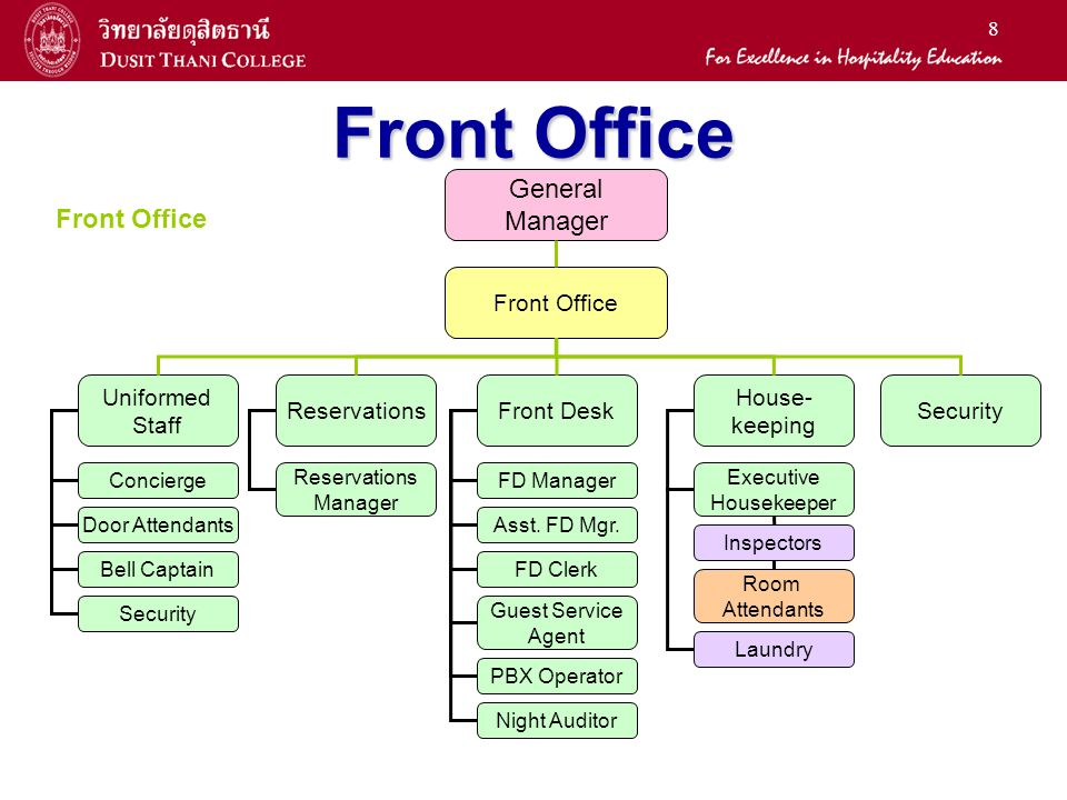 La2401 English For The Hotel Business Ppt Video Online