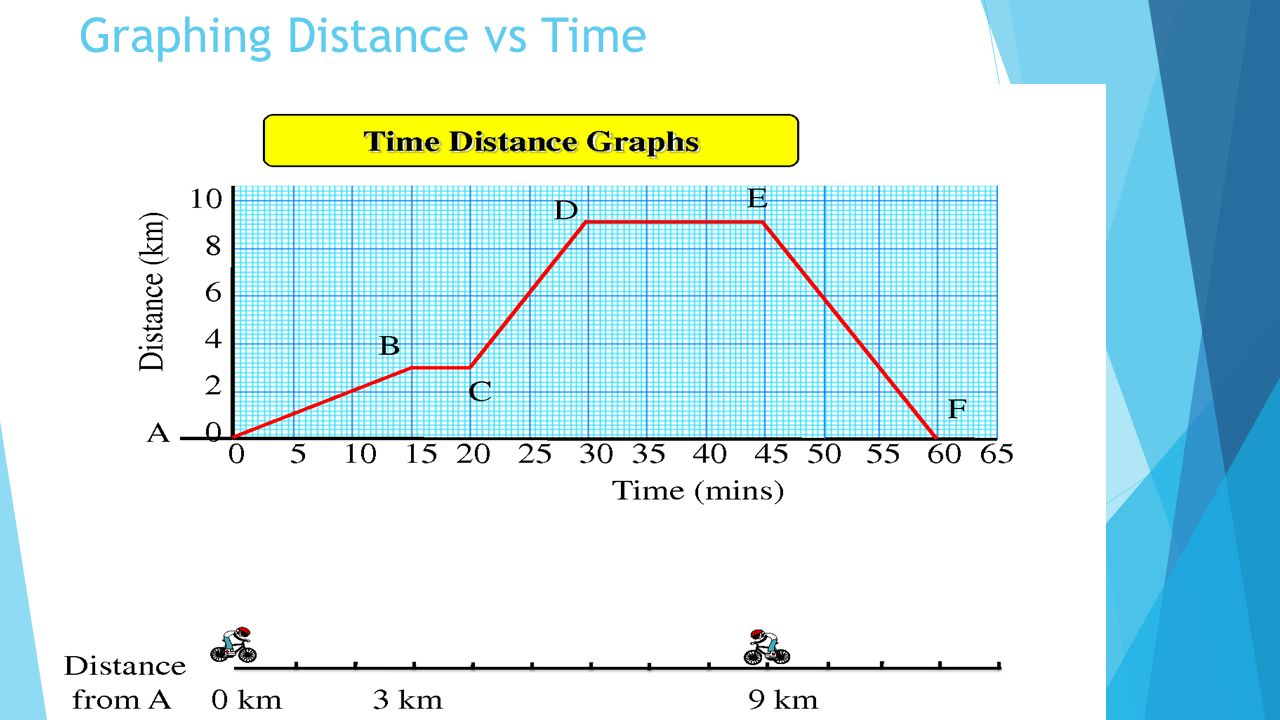 how to find the distance with time and velocity