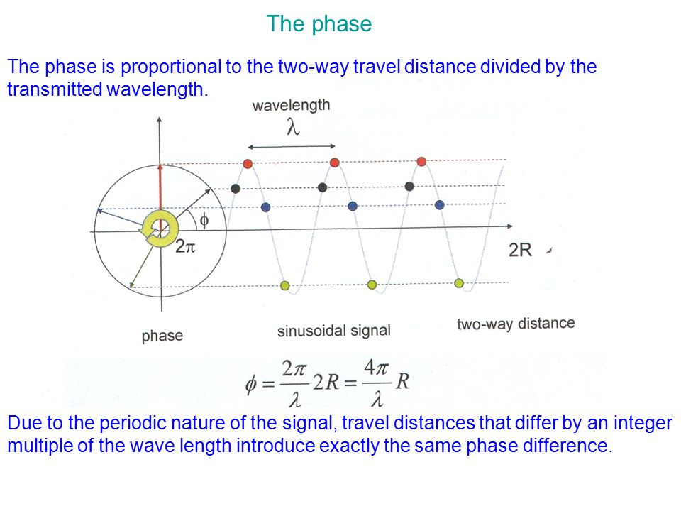 The phase The phase is proportional to the two-way travel distance divided by the transmitted wavelength.