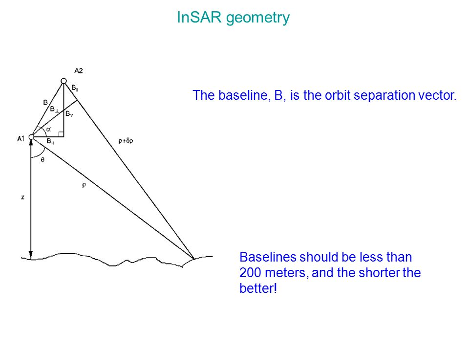 InSAR geometry The baseline, B, is the orbit separation vector.