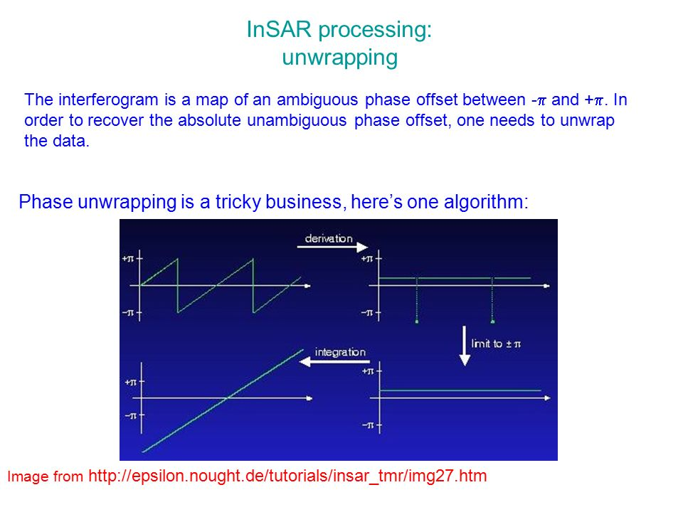 InSAR processing: unwrapping