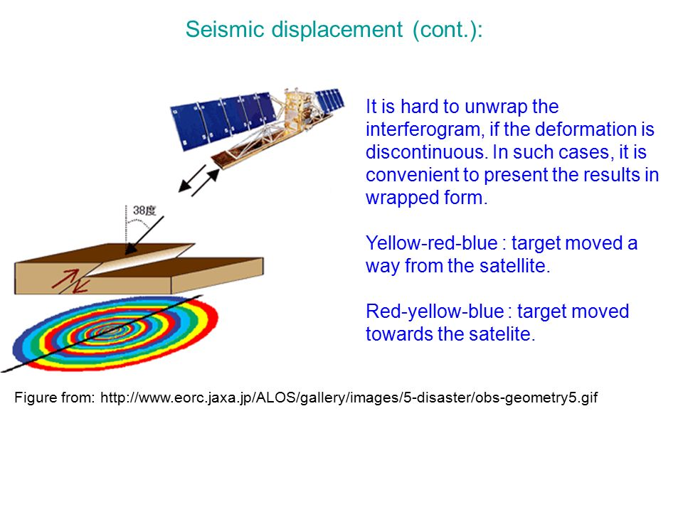 Seismic displacement (cont.):