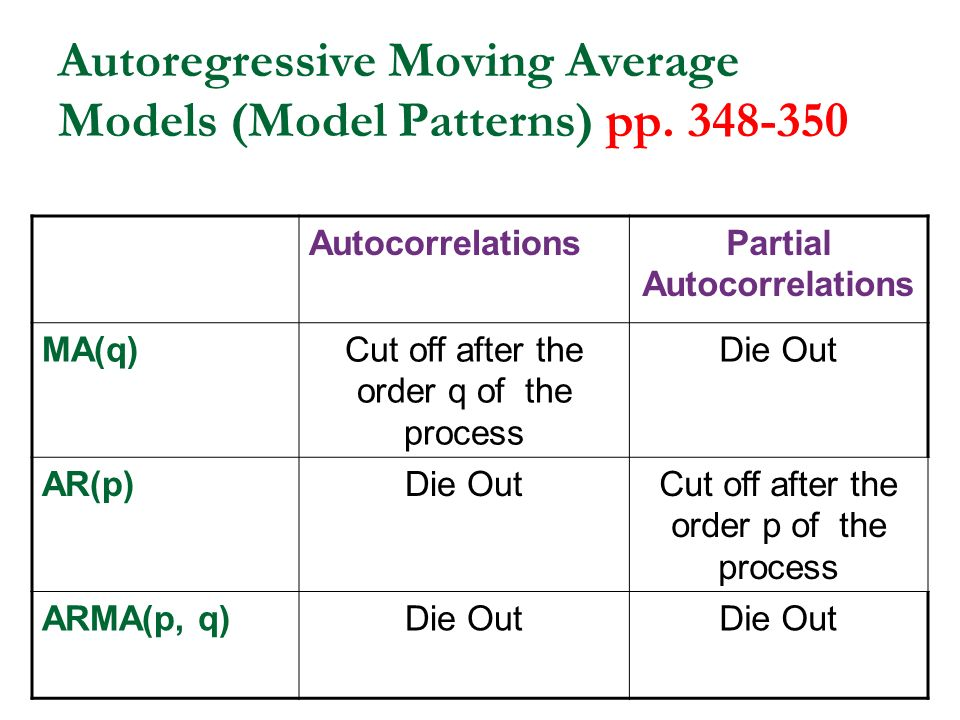 Autoregressive integrated moving average
