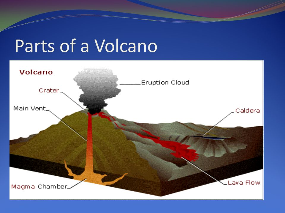 How does a volcano erupt? - ppt video online download