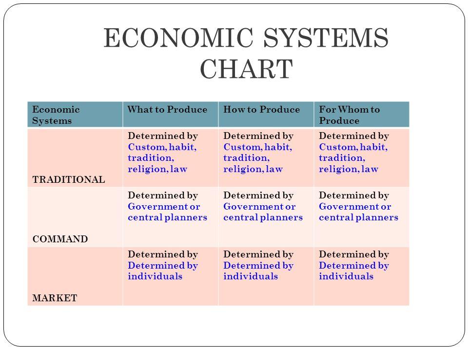 economic systems comparison chart - Moren.impulsar.co