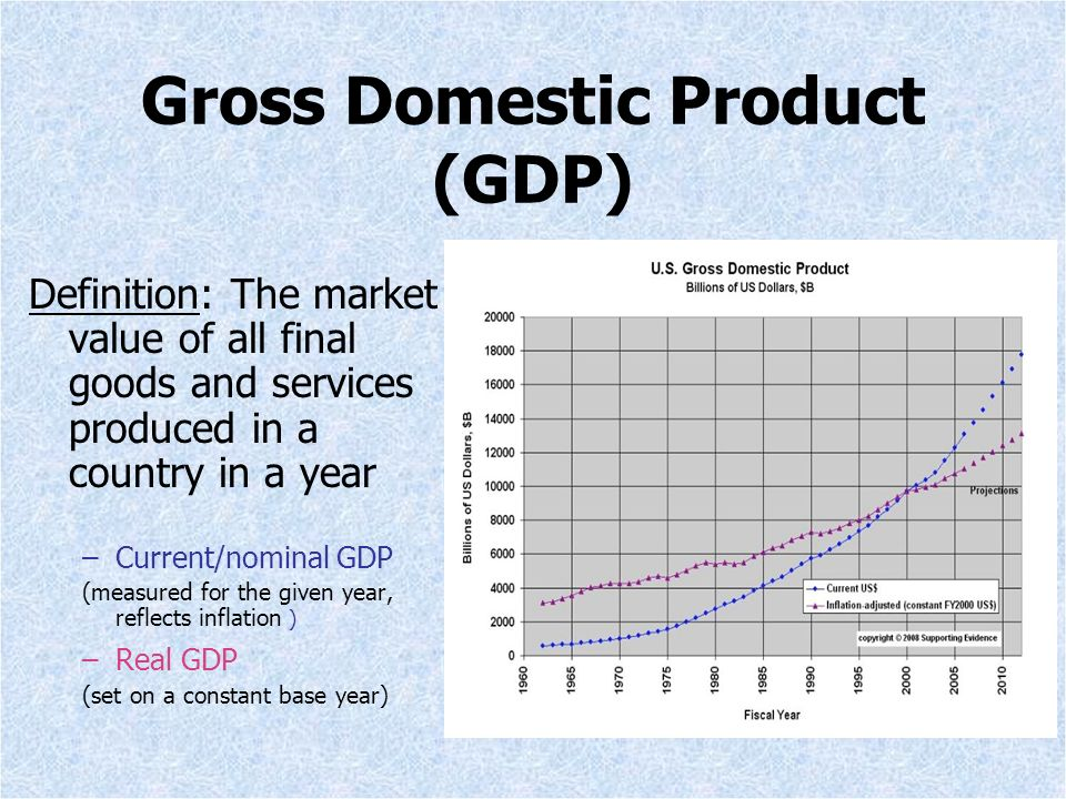 Gross Domestic Product of Indonesia