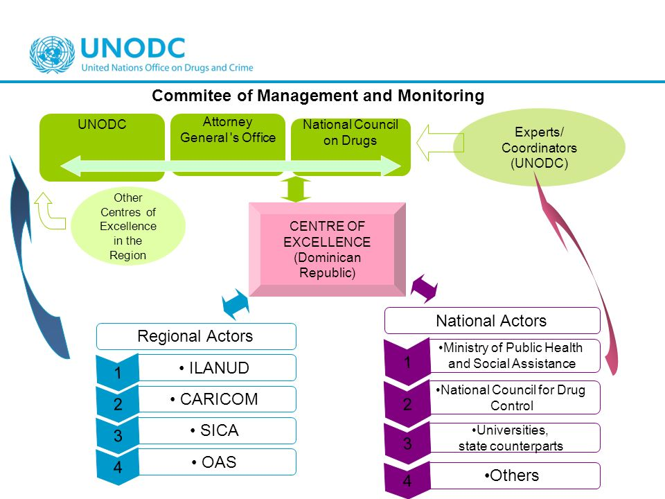 Commitee of Management and Monitoring