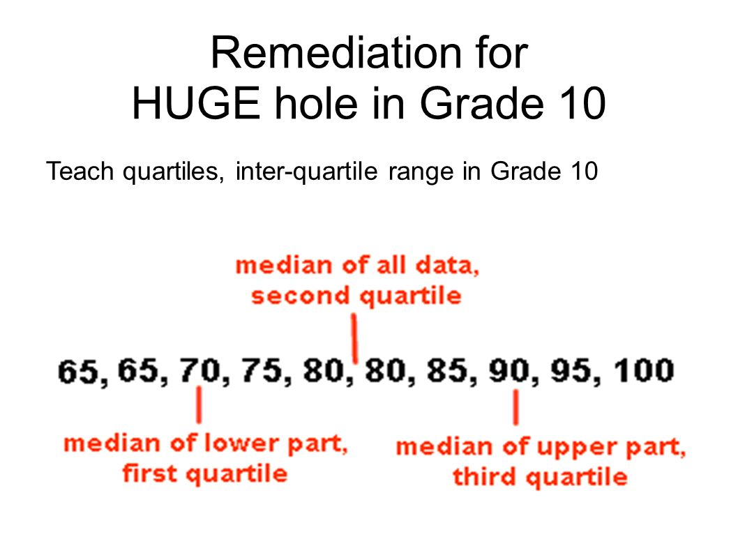 Statistics Calculating The Median 25 Remediation
