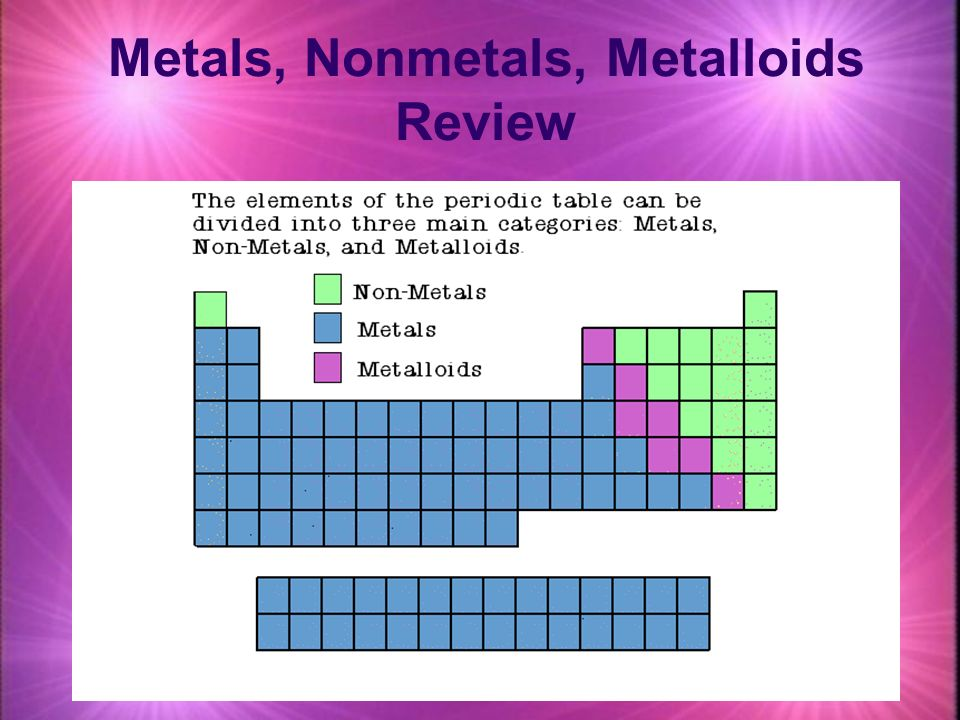 Metals nonmetals metalloids review ppt video online download metals nonmetals metalloids review urtaz
