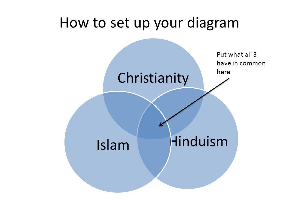 Islam And Hinduism Venn Diagram Vatozozdevelopment