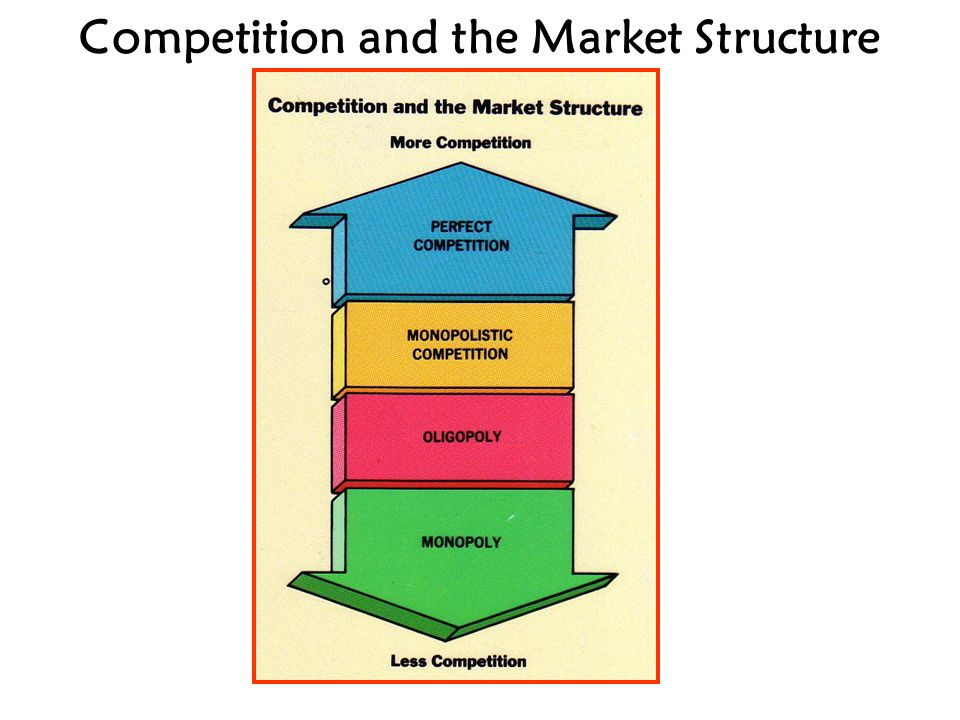 market structure competition The market structure within the industry consisting of one firm producing a unique product the firm tends to have a significant amount of pricing power and control over the supply of the product assumptions of perfect competition.