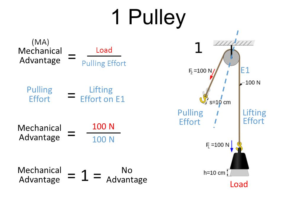 1 Pulley 1 Mechanical Advantage E1 Pulling