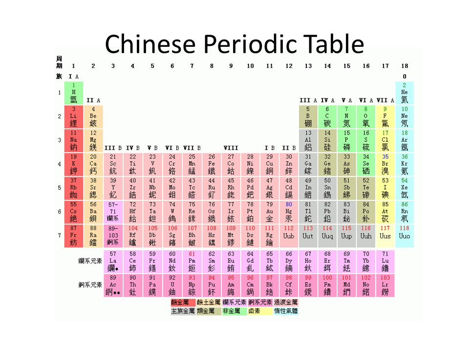Periodic Table periodic table jpg : metals periodic table - Commonpence.co