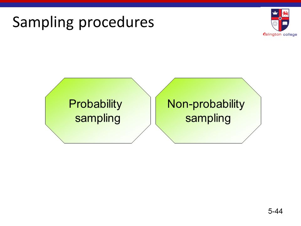 sampling procedures in research Research method - sampling sampling method will be chosen plan procedure for selecting sampling units determine sample sampling in qualitative research.