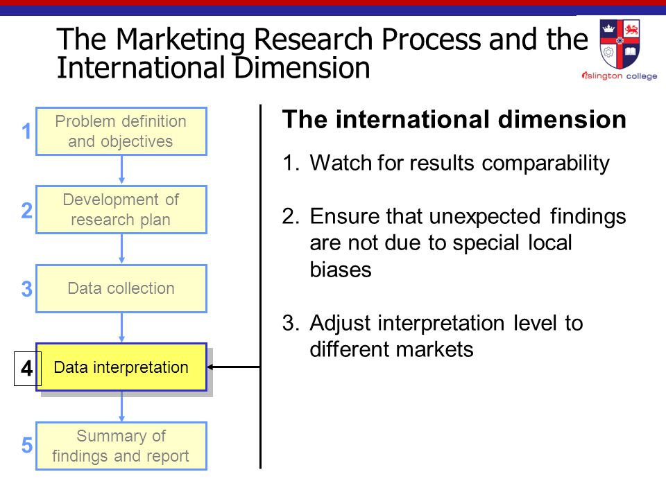 ppt on special problems in international marketing Accredited by the chartered institute of marketing the msc is delivered by   different countries and cultures bring their own set of challenges in terms of  marketing  who are interested in a career in the lively world of international  marketing  if you are currently studying at a chinese university, please view  our specific.