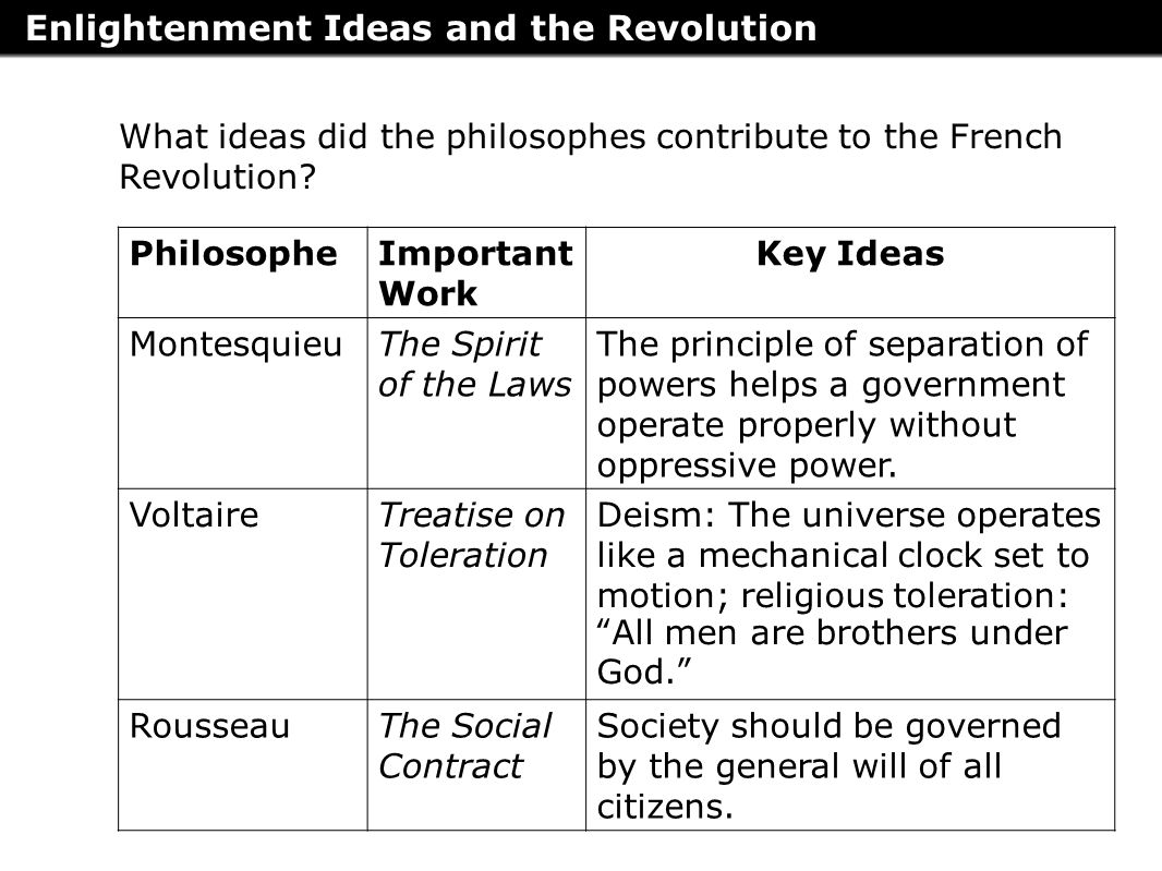 the different factors that contributed to the french revolution The role ideology played in the sociopoltical changes that affected the undoubtedly contributed to the of the french revolution of 1789 was to be.