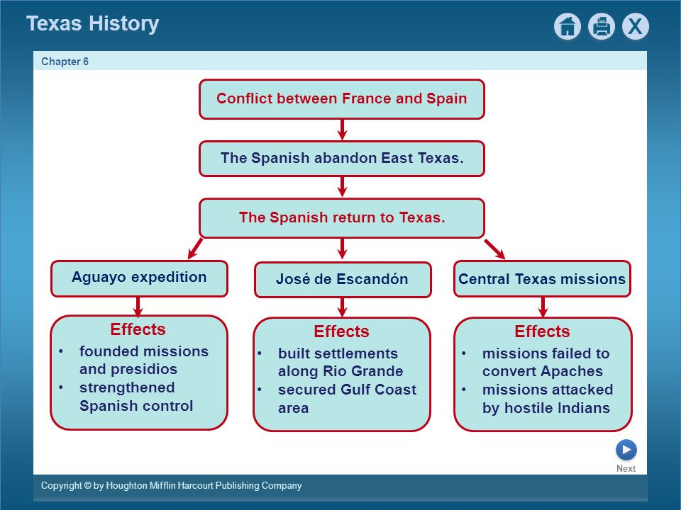the conflict of the spanish settlement in the west Spanish settlement of the west international borders has always been centers of conflict, and the us-mexican border is no exception with the european colonizing the new world, it was a matter of time before the powers collided.