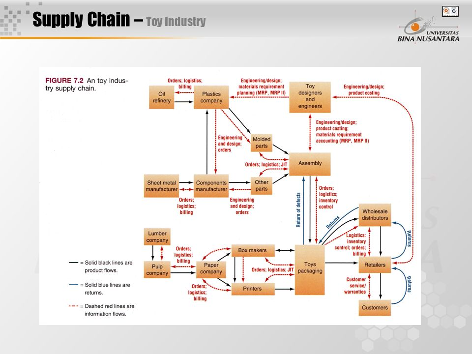 SUPPLY CHAIN ACCELERATED