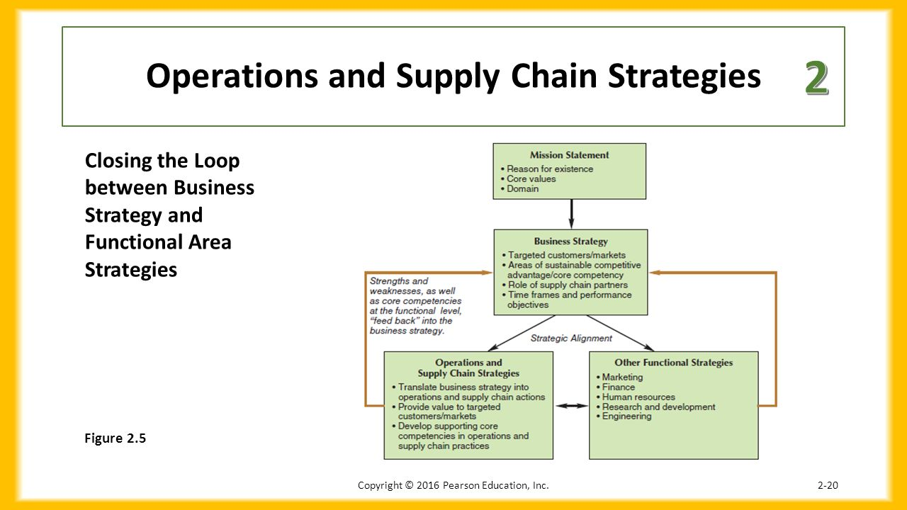 supply chain business strategies 6 simple strategies to decrease supply chain costs economic global growth is affecting multiple business sectors, not the least of which is the warehouse industry and other hidden supply chain costs.