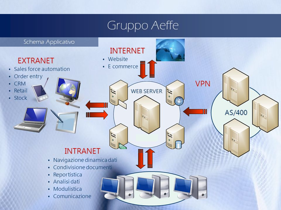 Gruppo Aeffe INTERNET EXTRANET VPN INTRANET AS/400 Schema Applicativo