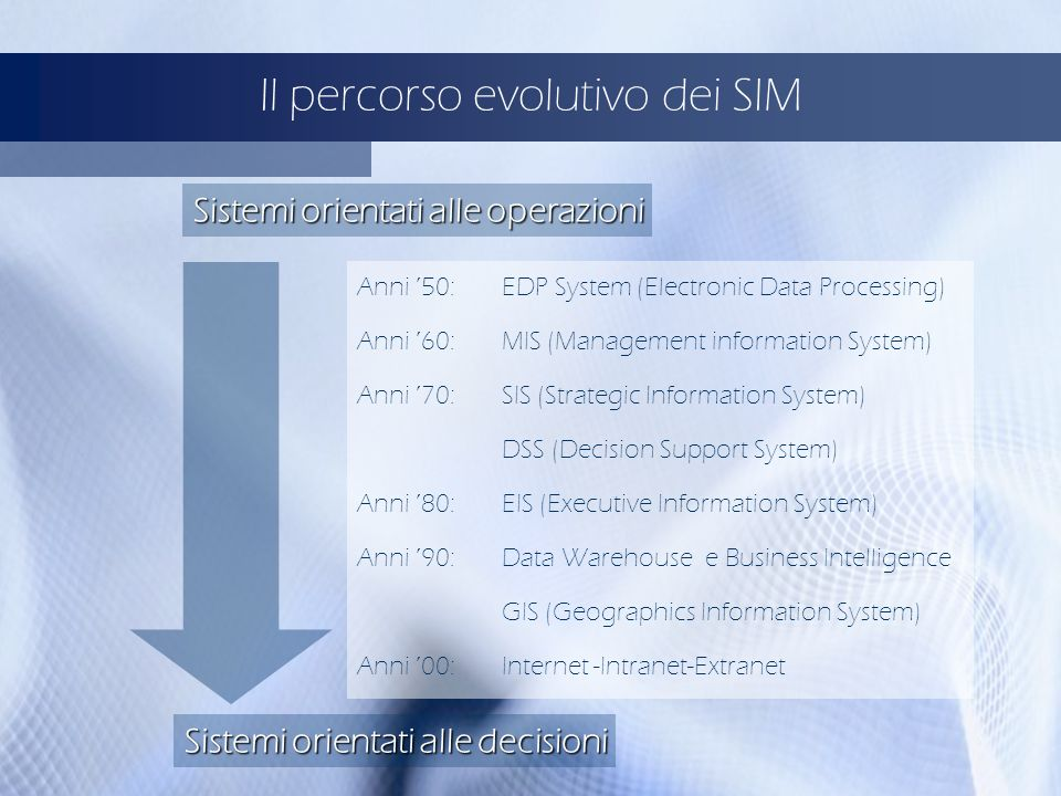 Il percorso evolutivo dei SIM