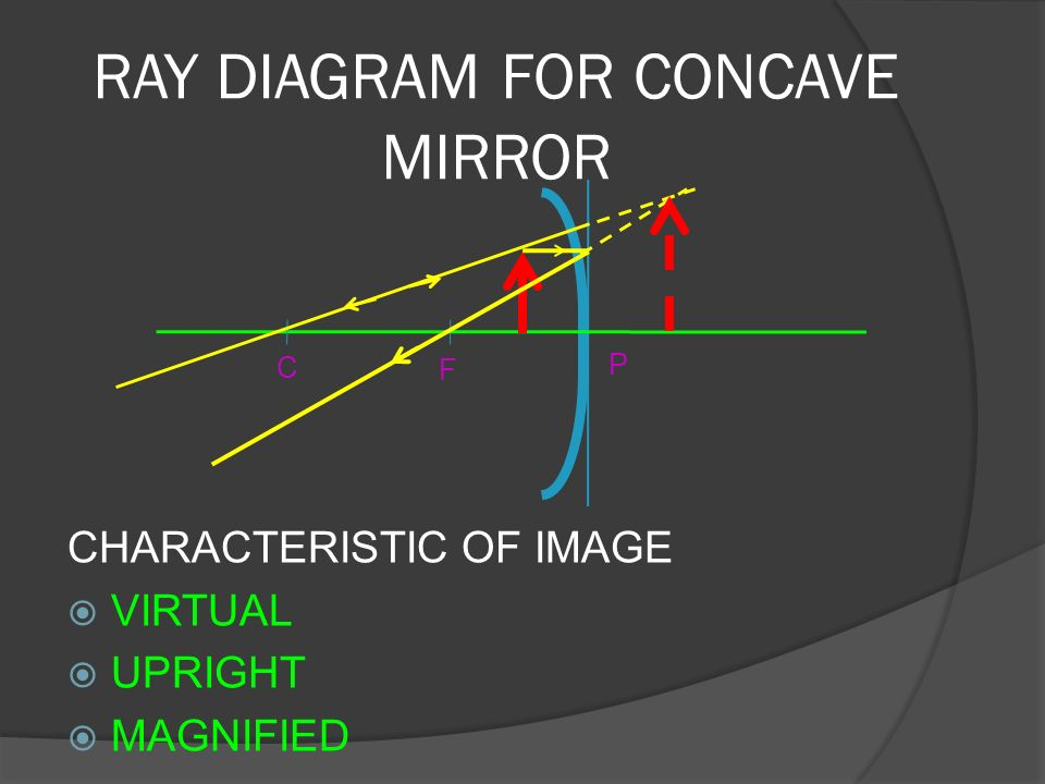The gallery for concave mirror ray diagram for Concave mirror