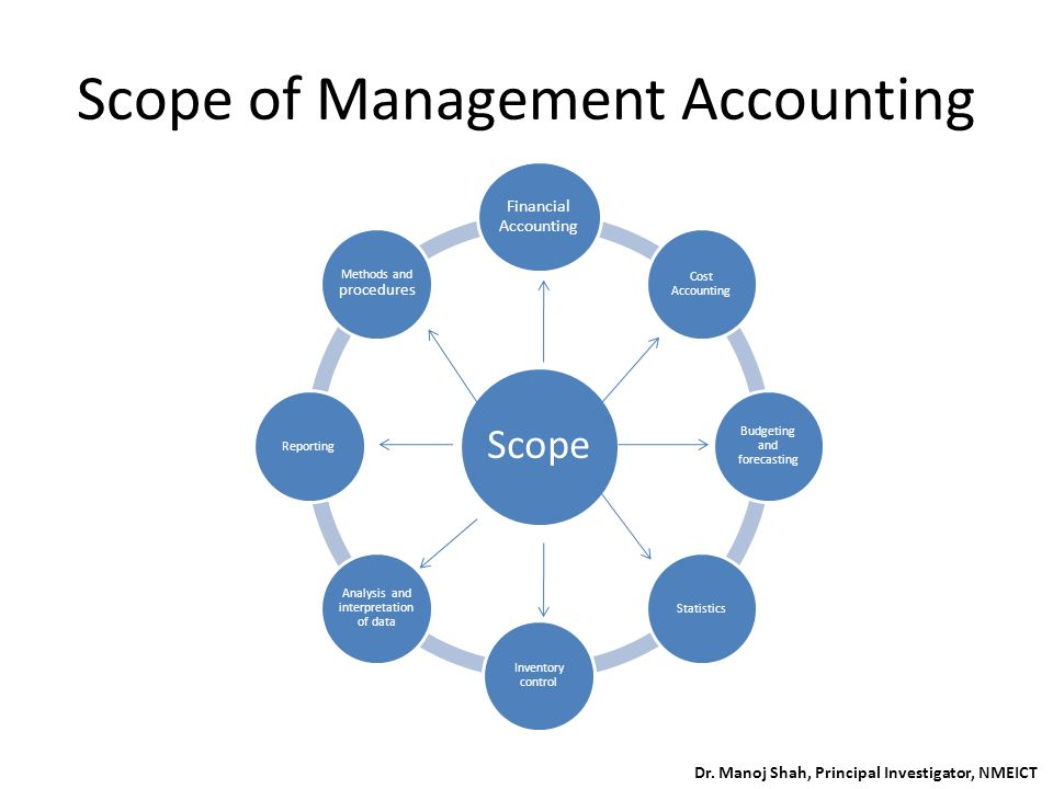 application of management accounting