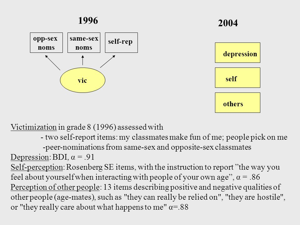 1996 2004 Victimization in grade 8 (1996) assessed with
