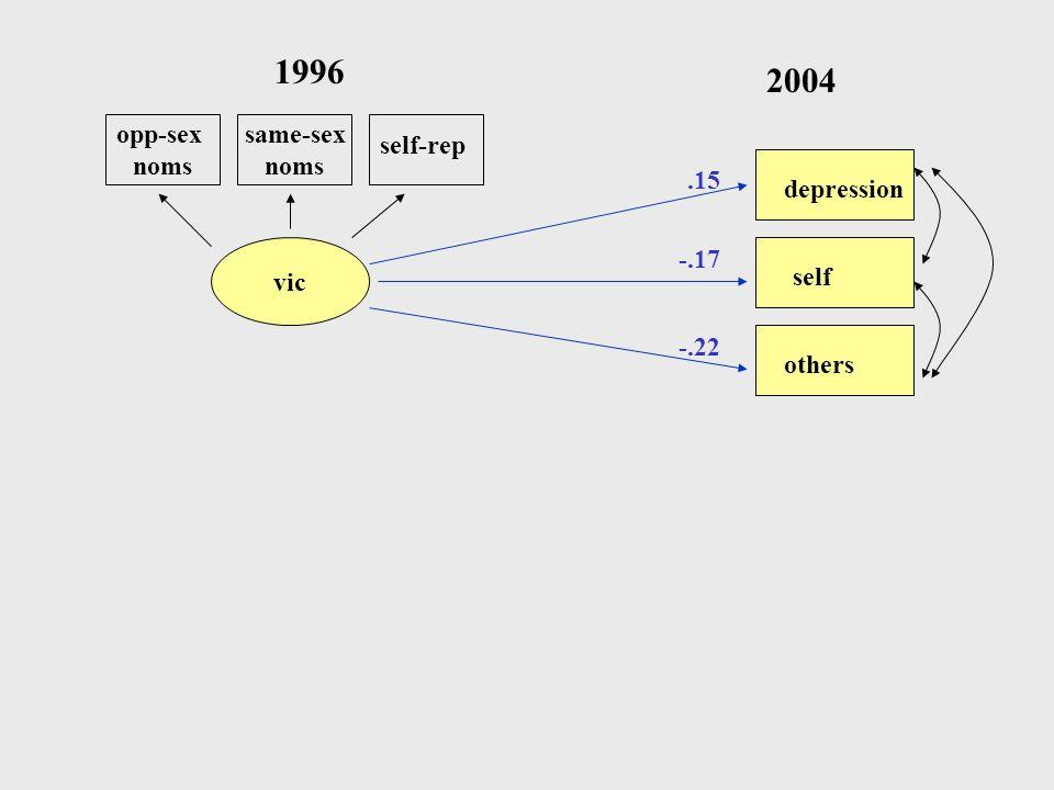 1996 2004 opp-sex noms same-sex noms self-rep .15 depression vic -.17