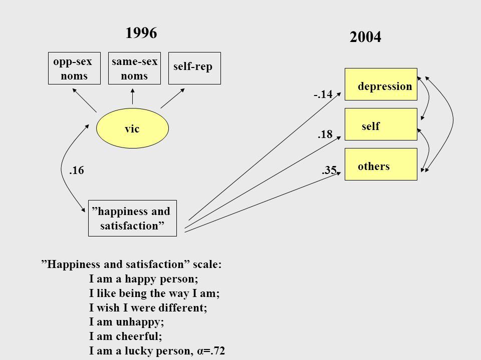 1996 2004 opp-sex noms same-sex noms self-rep depression -.14 vic self