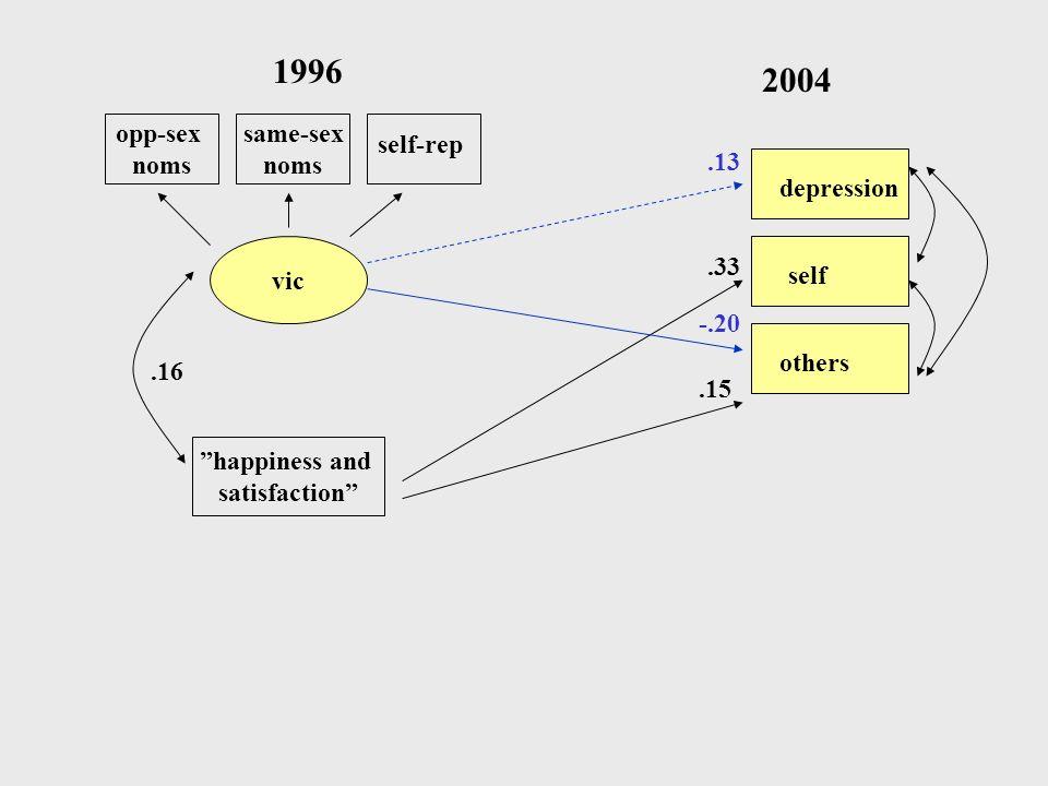 1996 2004 opp-sex noms same-sex noms self-rep .13 depression vic .33