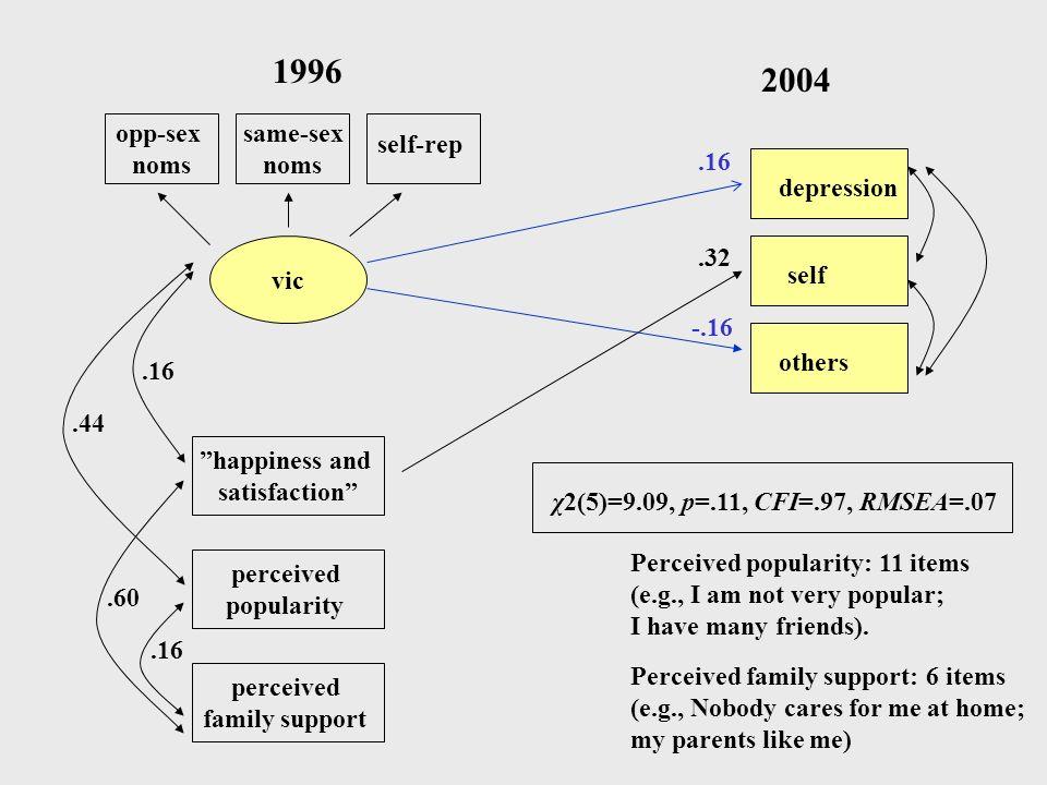 1996 2004 opp-sex noms same-sex noms self-rep .16 depression vic .32