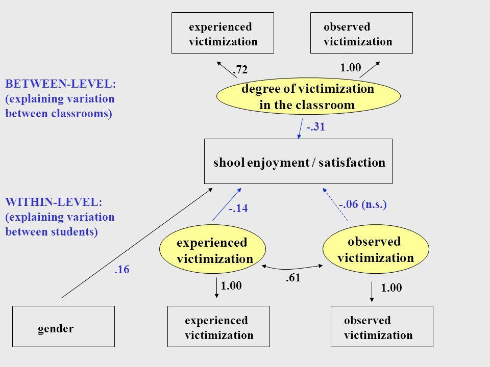 degree of victimization