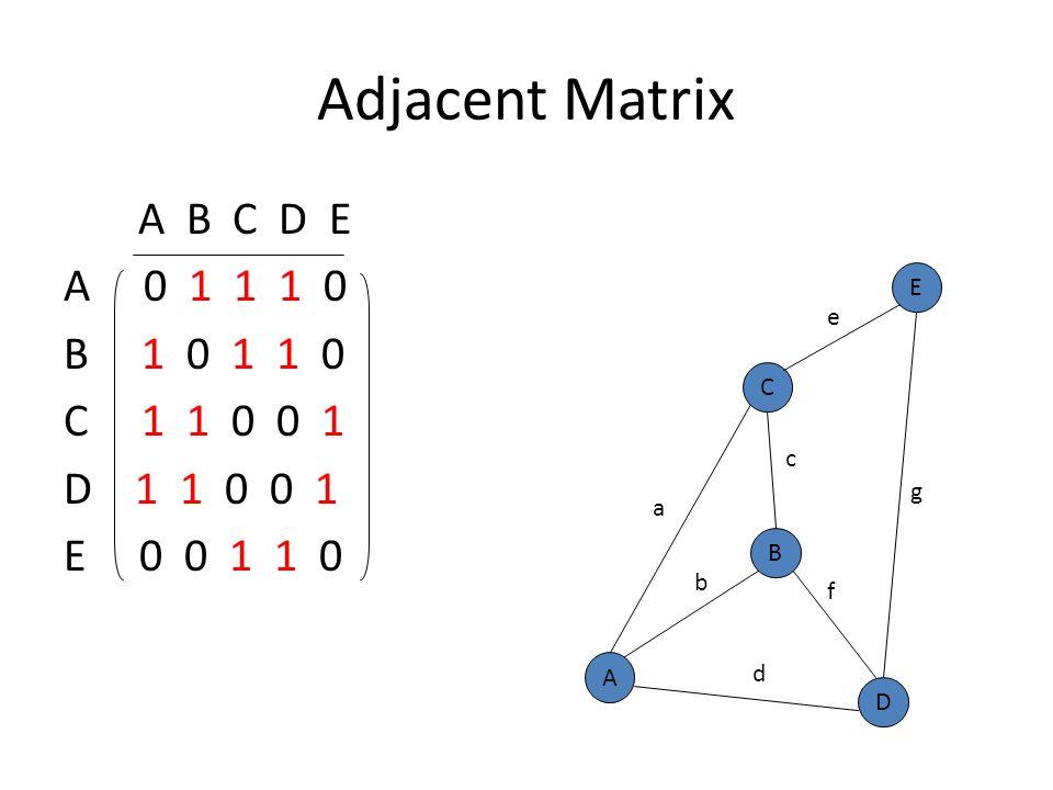 incidence matrix graph theory pdf