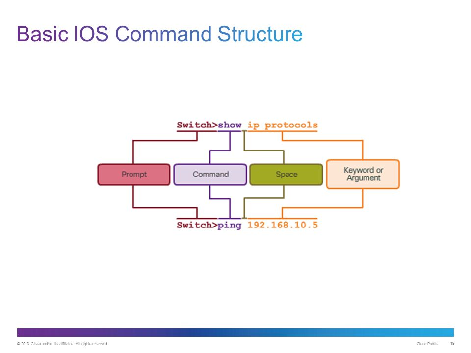 how to search ios command