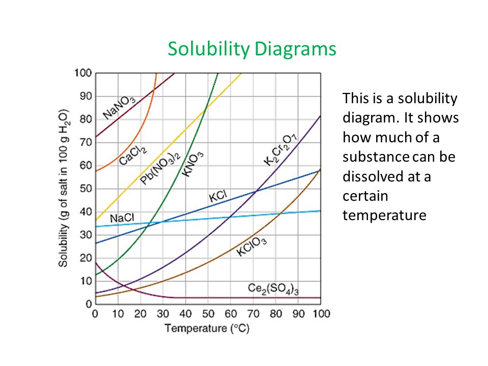 solubility phase diagram starter question draw a diagram to illustrate what a