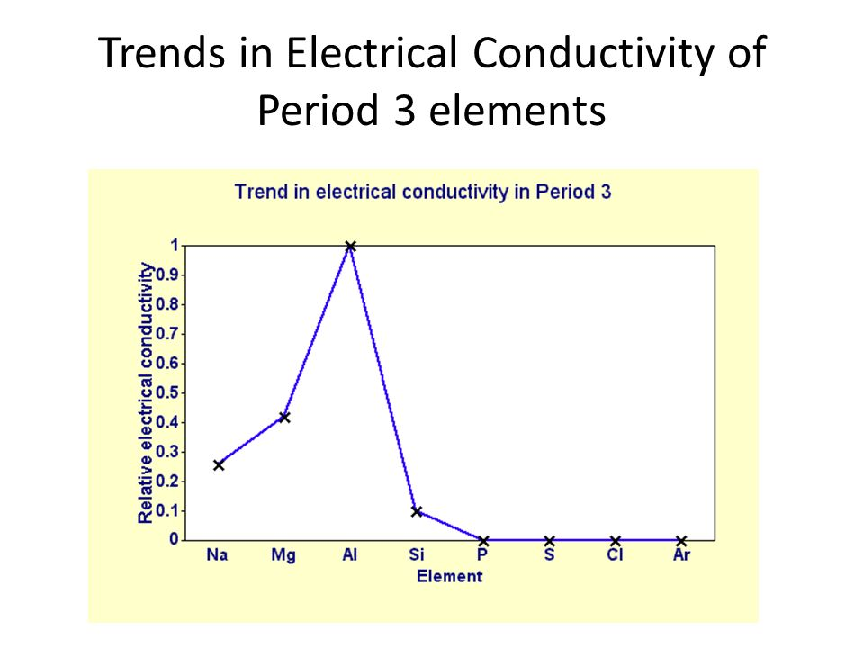 trends in period 3 elements Trends in ionic radius across a period:- let us understand the trends in ionic radius of elements across period with an example in period 3 we find that the atomic radius first decreases and then suddenly increases and then again it slowly decreases.