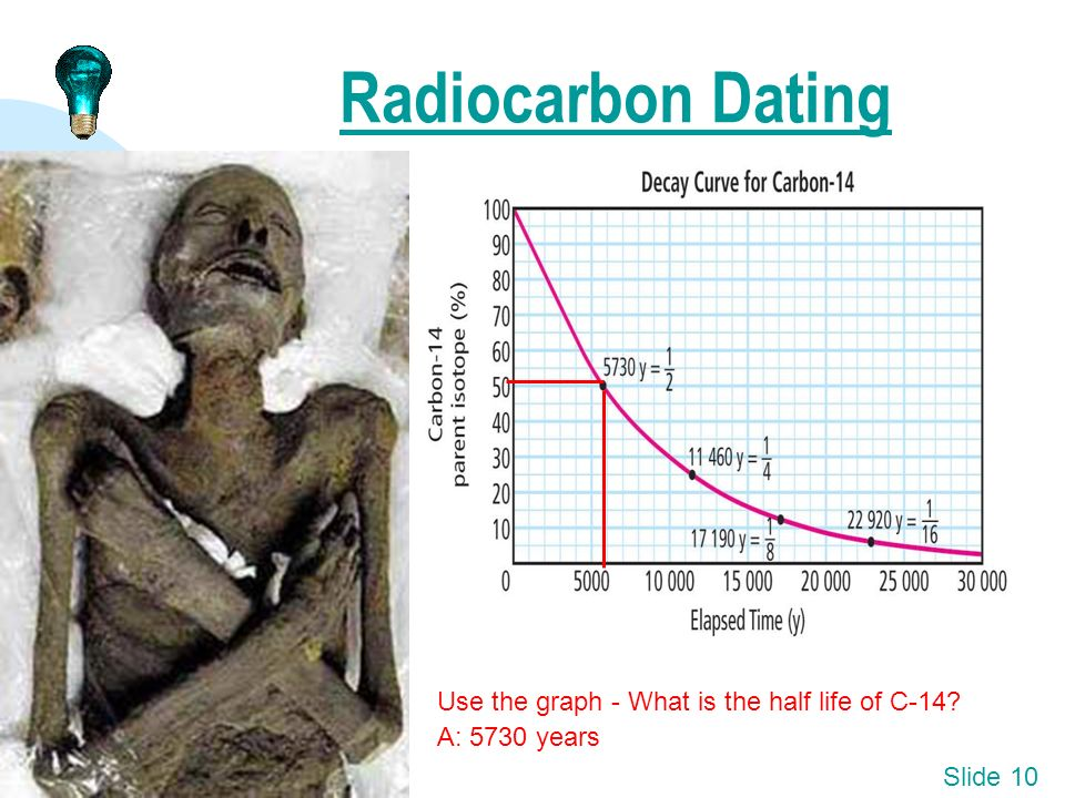 Radiocarbon dating graph