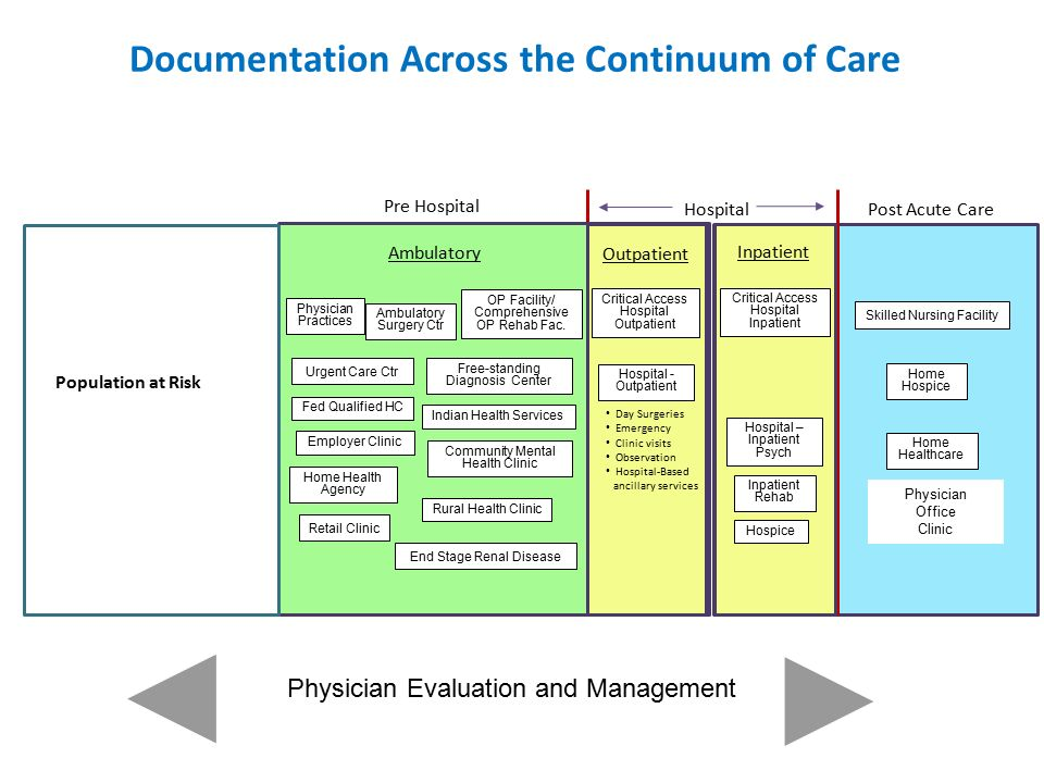 continuum health care presentation guidline The health continuum refers to an integrated system of health care that follows a patient through time or through a range of services the goal of a health continuum is to offer a more comprehensive patient care according to the national institutes of health, the continuum of care describes the .