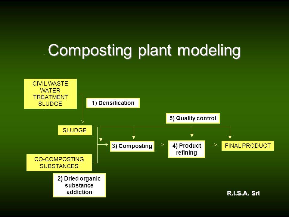 Composting plant modeling