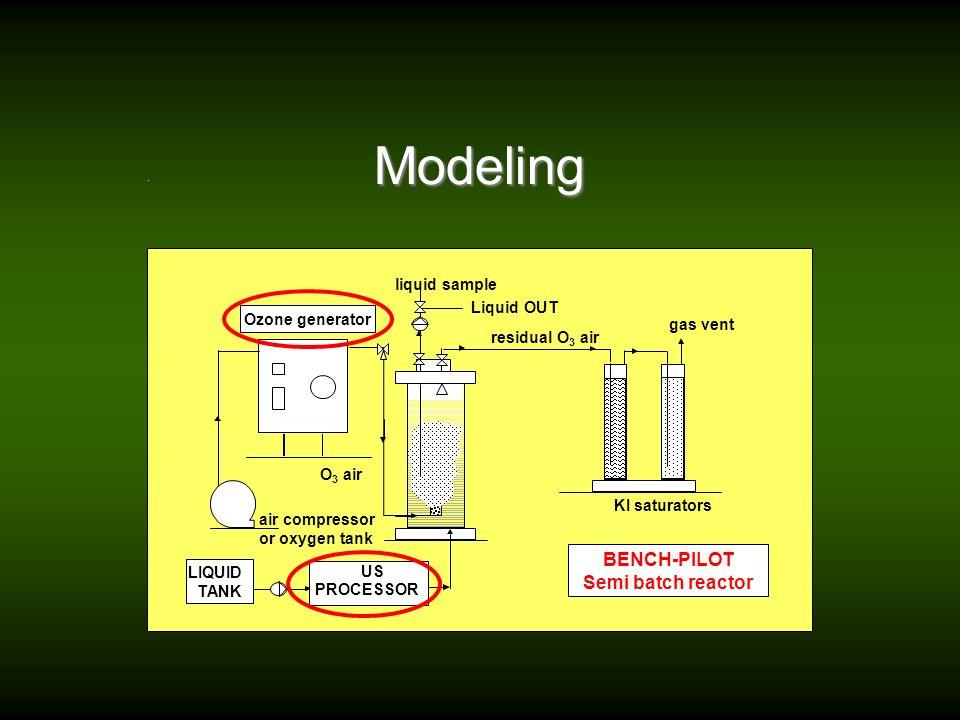 Modeling BENCH-PILOT Semi batch reactor liquid sample Liquid OUT