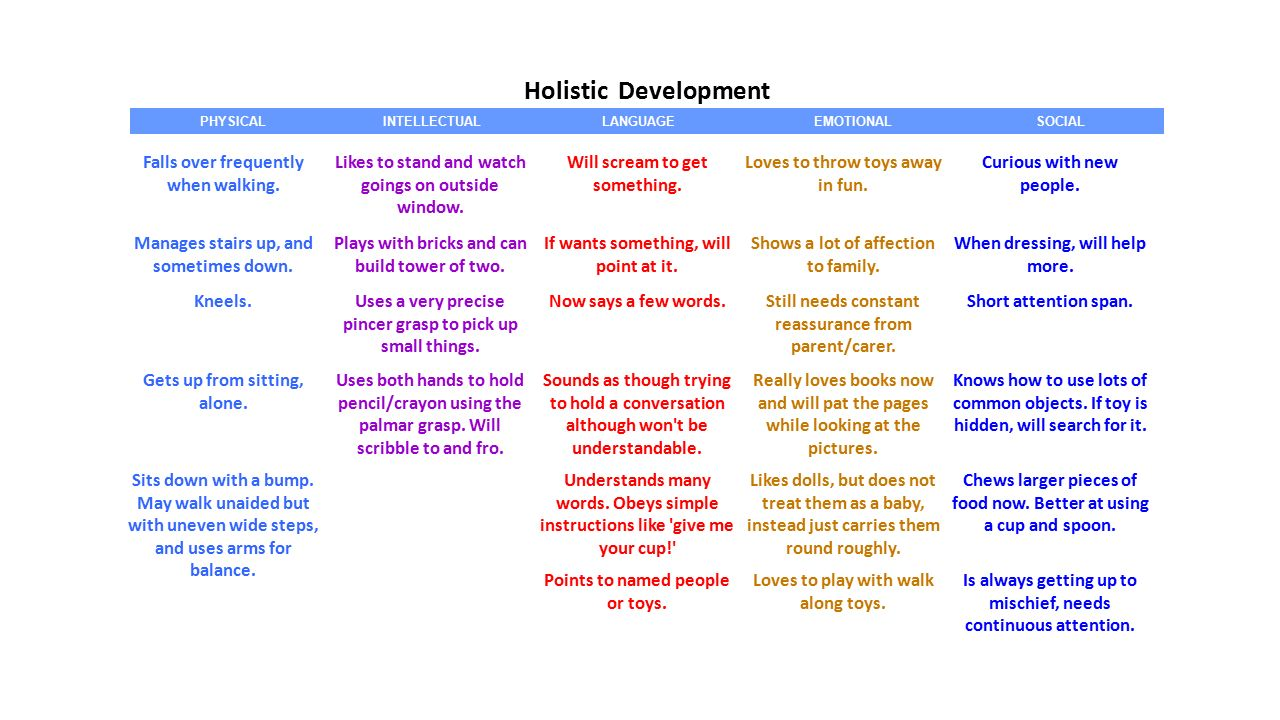 play holistic development Resources and ideas for each area of child development: physical development, social development, cognitive development,communication development, emotional development, environments for holistic child development | see more ideas about day care, educational activities and natural materials.