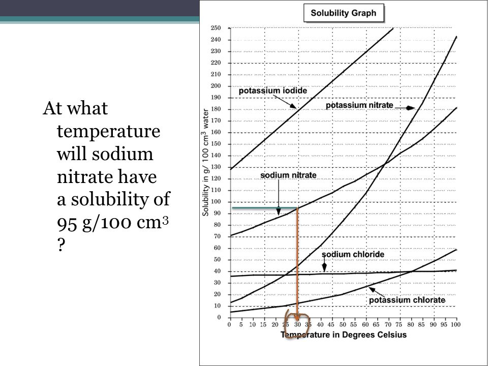 solubility curve potassium nitrate experiment report The effect of temperature on solubility from draw a solubility curve for grams of potassium nitrate dissolved per 100 grams of water.