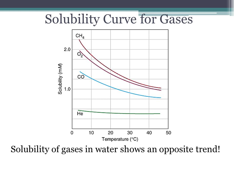 solubility curves essay Solutions homogenous mixture solute dissolved in a solvent solute what gets dissolved solvent what does the dissolving (usually water universal solvent) precipitate solid solute that.