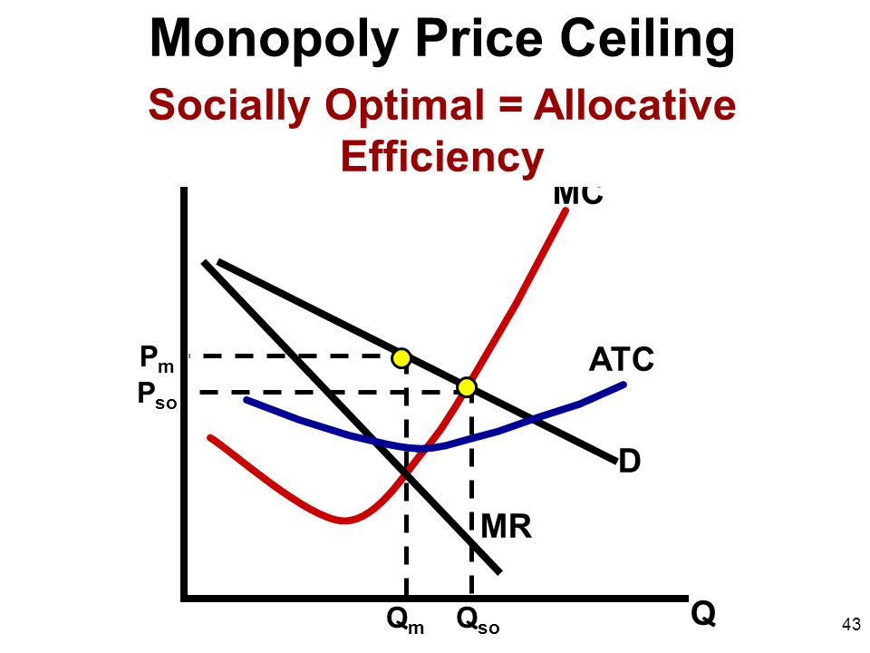 43 Monopoly Price Ceiling