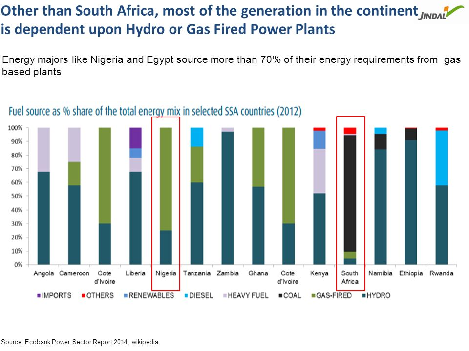 Average electricity tariffs in Africa are higher than those in countries with dominant Coal & Hydro based power supply