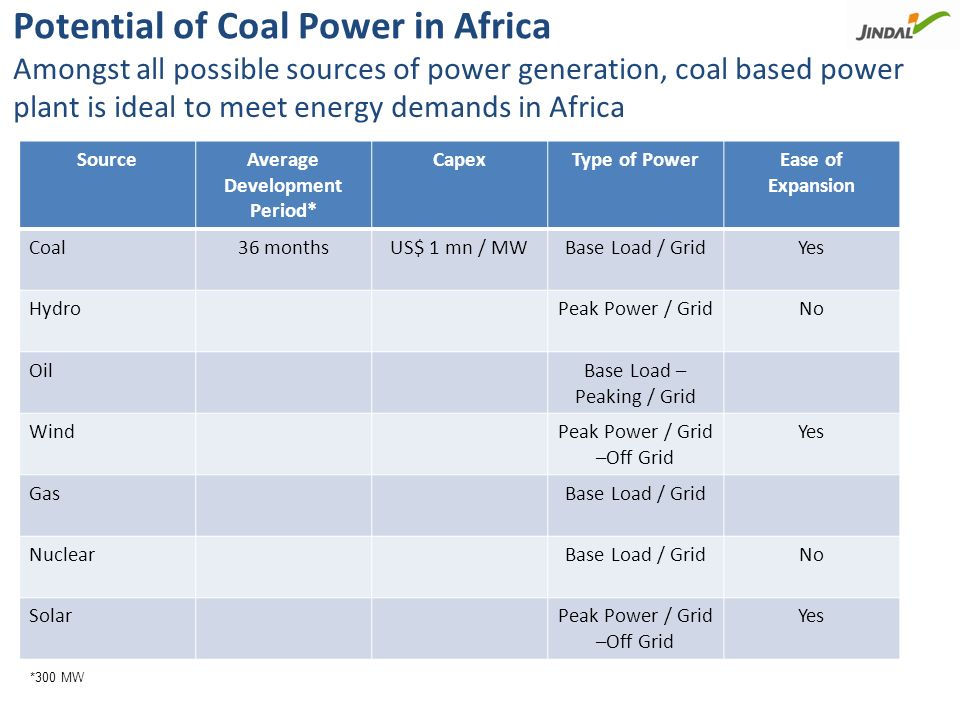 Incidence of Coal Deposits in Africa