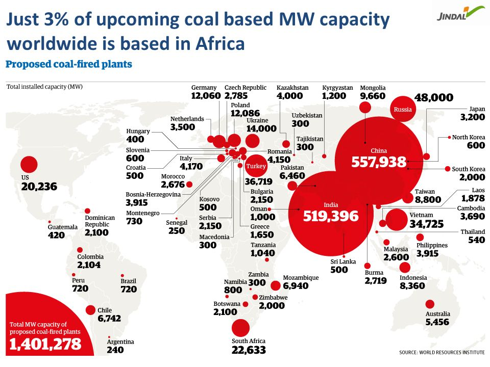 South Africa has 92% of Africa's proven coal deposits and exports 28% of its coal to other countries